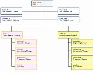 7 best images of project organization chart template With project management organization chart template