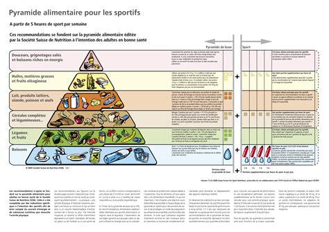 lebensmittelpyramide sport swiss sports