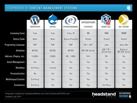 comparison  content management systems including