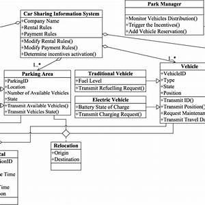 Class Diagram For Car Rental System