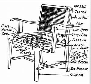 Diagram Of Armchair Construction
