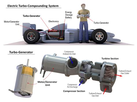 Electric Motor System by Mts Ground Vehicle Testing