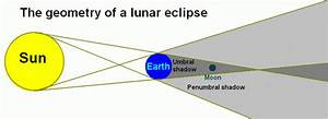 Upcoming Lunar Eclipse – Astronomy for Teens