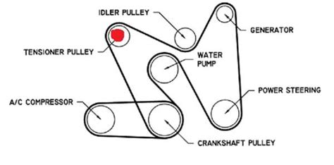 solved looking for a drive belt diagram for a 99 amigeo fixya