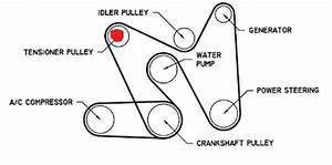 Solved  Looking For A Drive Belt Diagram For A 99 Amigeo