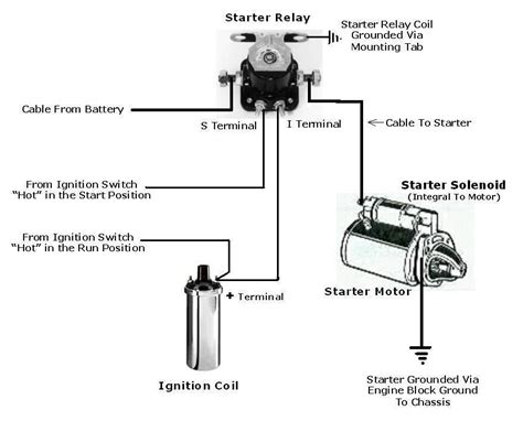 electrical wiring ford starter solenoid diagram