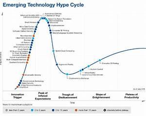 Gartner Says Iot Will Eventually Hit Mainstream