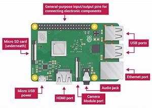 Getting Started With The Raspberry Pi