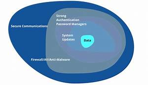 Design thinking to increase information security and data ...