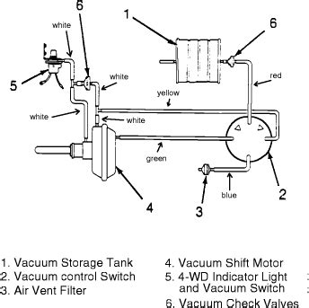 Need Vacuum Line Diagrams For Jeep Wrangler Cyl