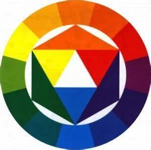 ma maison au naturel les couleurs en decoration With couleurs chaudes et froides en peinture 7 itten contrastes de couleurs