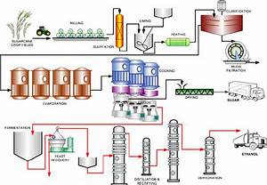 Productive System Used In Argentina To Produce Ethanol