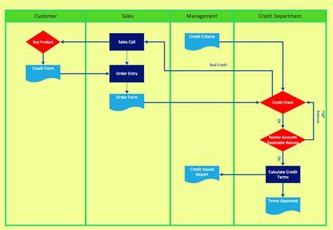 cross functional flowchart  draw cross functional