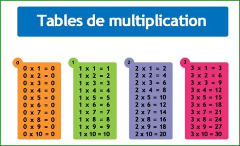 table de multiplication de 1 a 5 tables de multiplication le de l 233 cole arc en ciel