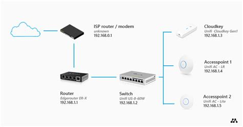 Howto Setup Home Network Step Guide