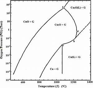 Pressure Versus Temperature Phase Diagram For The Copper