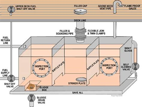 Boat Fuel Tank Inspection Port by Carry Out Refuelling And Fuel Transfer Operations