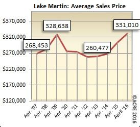 Martin Average Price by Lake Martin April Home Sales Slightly Above Five Year