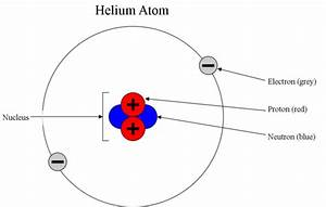 What Is An Electron