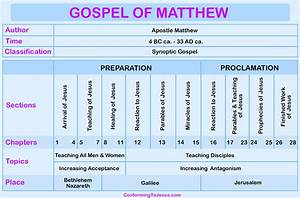 Gospel Of Matthew Chart
