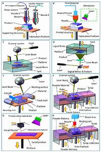 3d Printing Technologies   A  Fused Deposition Modeling