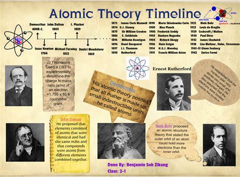 परमाणु की खोज का रोमांचक सफर (ऋषि कणाद से आज तक