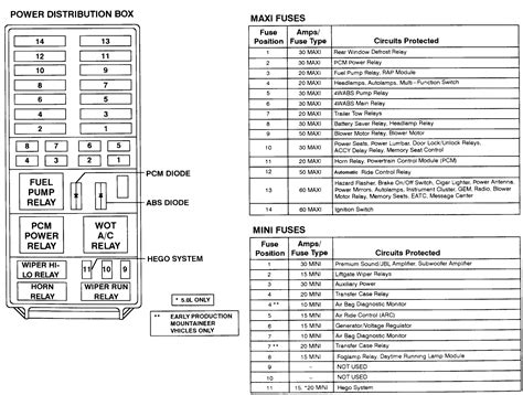 96 Ford Explorer Fuse Panel Diagram by Fuse Location In Power Distribution Box 1997 Ford Explorer