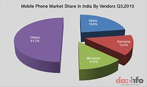 Smartphones Contributed 176 Of Mobile Phones Shipped In