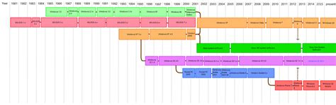 list  microsoft windows versions wikipedia