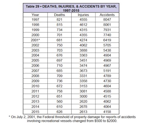 Florida Coast Guard Boat Registration by American Boating Association Boating Fatality Facts