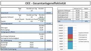Excel Formeln Automatisch Berechnen : oee definition oee berechnung gesamtanlageneffektivit t ~ Themetempest.com Abrechnung
