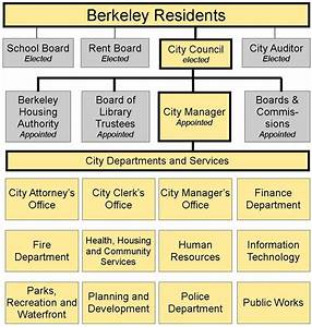 City of Berkeley Organization Chart - City of Berkeley, CA