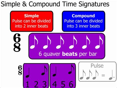 Time Signatures Part 2 Simple & Compound Time Signatures (music Theory) Youtube