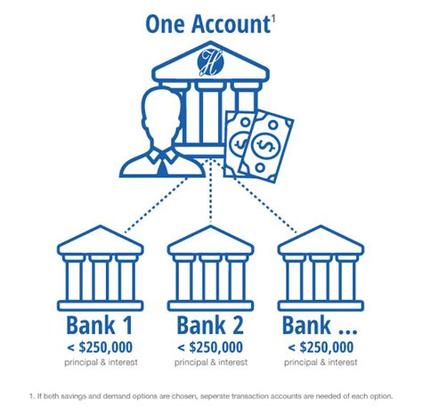 Coverage can span many types of deposits, such as checking and savings accounts, money market accounts, certificates of. FDIC Insurance is not so Limiting • Heritage BankHeritage Bank