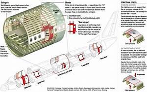 How Is An Aeroplane Made  U0026 Pressurized