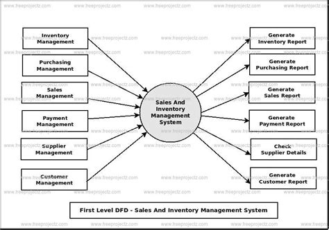 inventory management system data flow diagram www