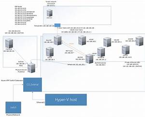 Azure Stack Networking Overview And Use Of Bgp And Vxlan