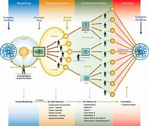 Idiagram Ideas  Strategic Mapping