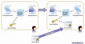 Active Directory Diagram Asymmetric Encryption By Csodessa