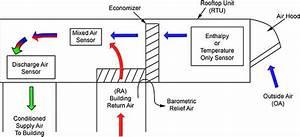 What Is An Economizer  U2013 Aka Mixing Box  Economizers Class