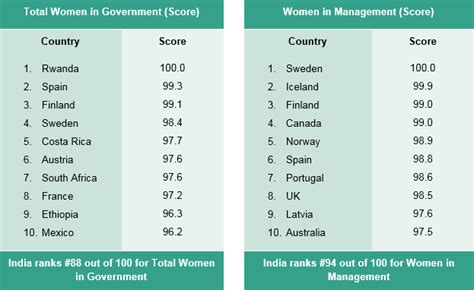 Gender wage gap, women in management: India ranks poor ...