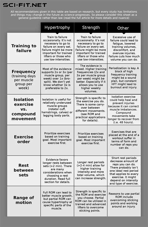 time  tension workout plan  donkeytimeorg
