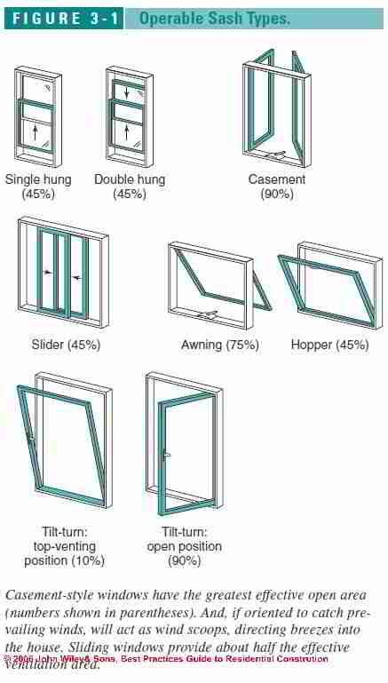 guide  types  windows skylights