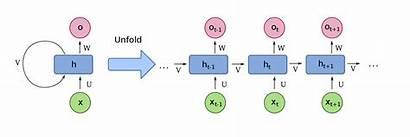 Lstm Neural Network Recurrent Units Rnn Num