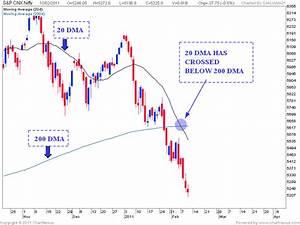 Stock Market Chart Analysis Nifty Awaits Death Cross
