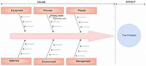 Understanding The Ishikawa Diagram