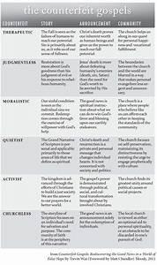Four Gospels Chart Counterfeit Gospels Chart 6 Ways We Drift From The Gospel