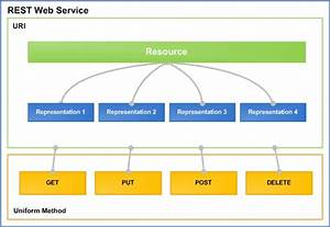 Wink  U2013 A Framework For Restful Web Services From Apache