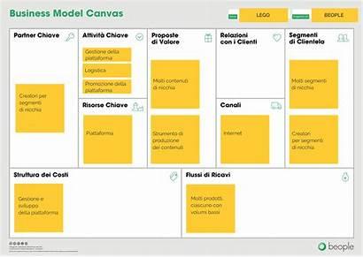 Lego Canvas Studio Esempio Businessmodelcanvas