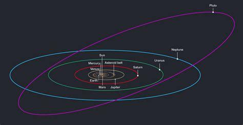 Ini Adalah Alasan Kenapa Pluto Bukan Bagian Dari Tata ...